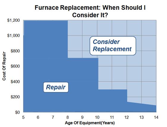 repair-costs